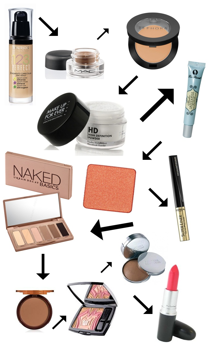 My everyday make-up products (2)